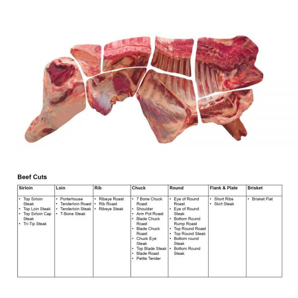 Beef and Pork Meat Cuts