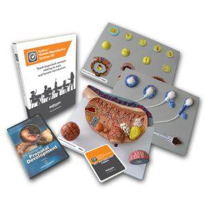 Human Repro Kit